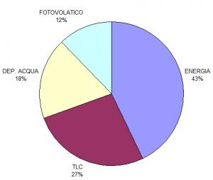 Statistiche campagne 2019